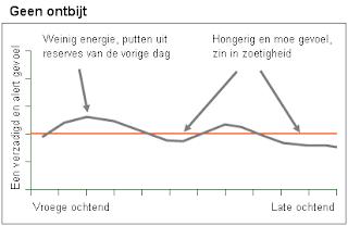 Ontbijt grafiek 1